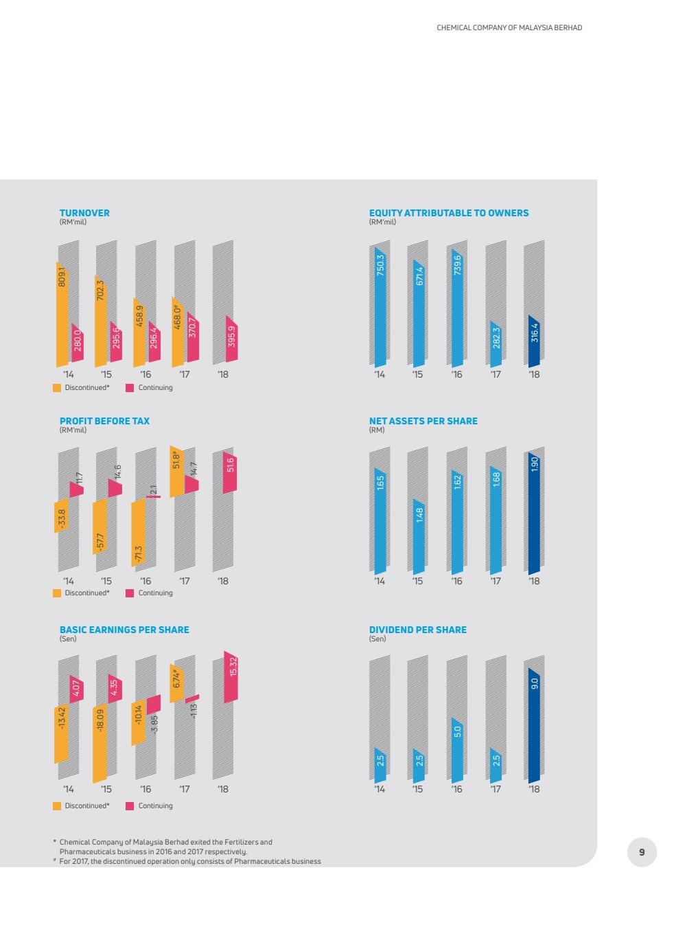 Chemical Company Of Malaysia Berhad Annual Report 2018